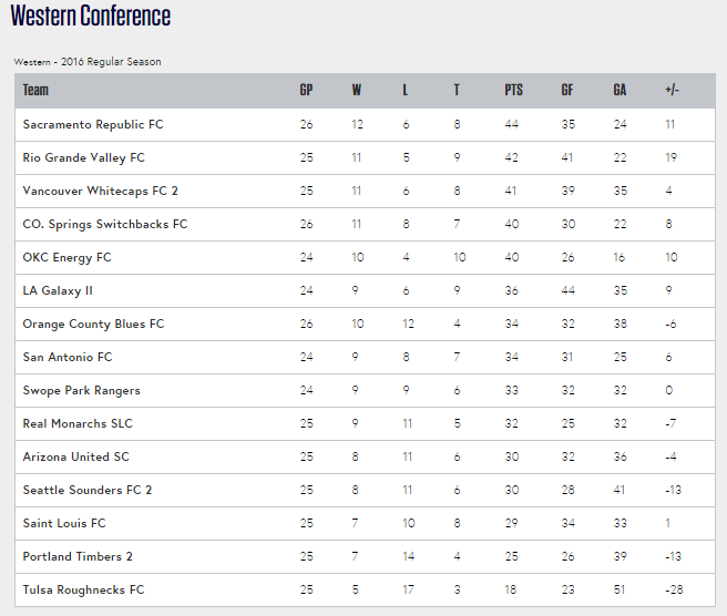 The USL's Western Conference standings as of August 30, 2016.