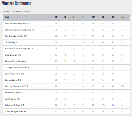 United Soccer League Western Conference Standings as of September 16, 2016