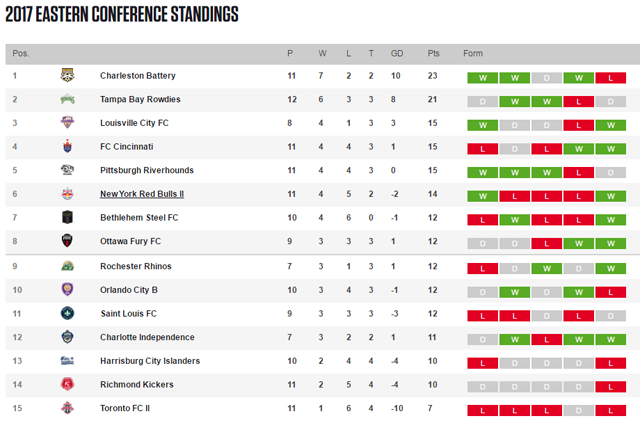 The United Soccer League Eastern Conference standings as of June 2, 2017