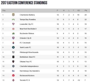Conference standings for the Eastern conference of the United Soccer League as of June 9, 2017
