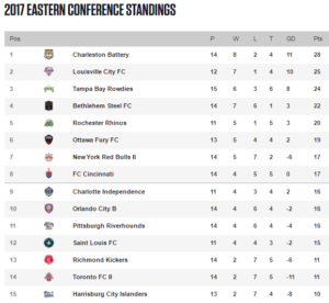 The USL East standings as of June 22, 2017.