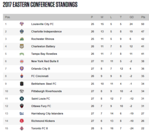 The United Soccer League's Eastern Conference standings as of September 11, 2017.