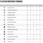United Soccer League Eastern Conference standings as of September 20, 2017.