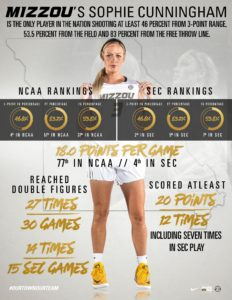 The Missouri women's basketball team recently shared this infographic breaking down on unique Sophie Cunningham's shooting success has been this season. (Image/Mizzou Athletics)