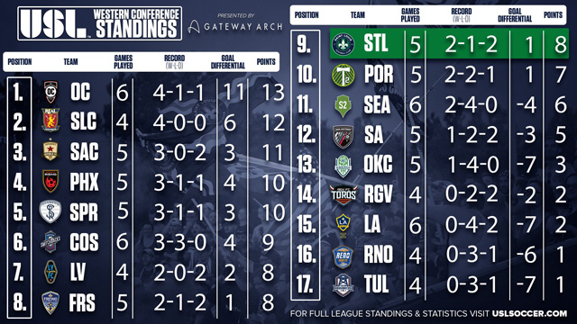 USL Western Conference standings as of April 18, 2018